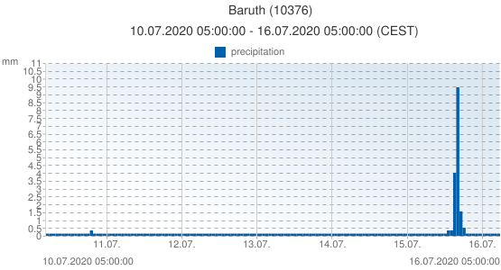 Baruth, Germany (10376): precipitation: 10.07.2020 05:00:00 - 16.07.2020 05:00:00 (CEST)