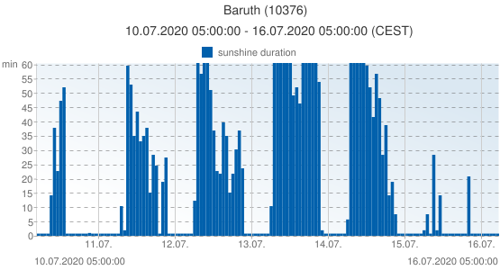 Baruth, Germany (10376): sunshine duration: 10.07.2020 05:00:00 - 16.07.2020 05:00:00 (CEST)