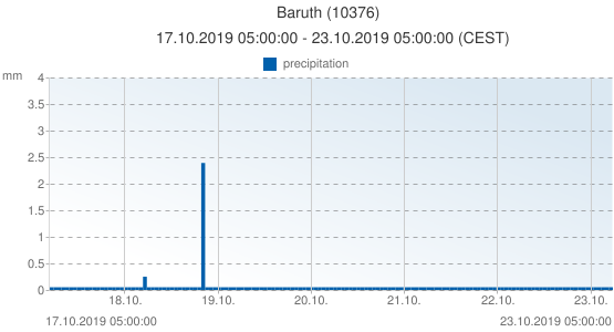 Baruth, Germany (10376): precipitation: 17.10.2019 05:00:00 - 23.10.2019 05:00:00 (CEST)