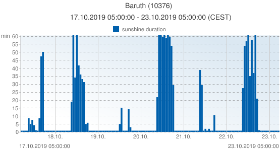 Baruth, Germany (10376): sunshine duration: 17.10.2019 05:00:00 - 23.10.2019 05:00:00 (CEST)