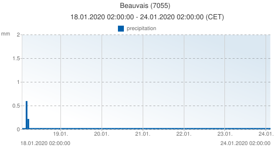 Beauvais, France (7055): precipitation: 18.01.2020 02:00:00 - 24.01.2020 02:00:00 (CET)