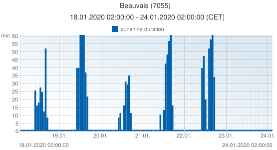 Beauvais, France (7055): sunshine duration: 18.01.2020 02:00:00 - 24.01.2020 02:00:00 (CET)