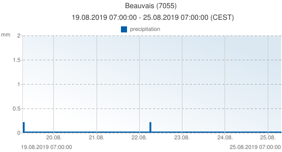 Beauvais, France (7055): precipitation: 19.08.2019 07:00:00 - 25.08.2019 07:00:00 (CEST)