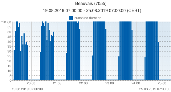 Beauvais, France (7055): sunshine duration: 19.08.2019 07:00:00 - 25.08.2019 07:00:00 (CEST)