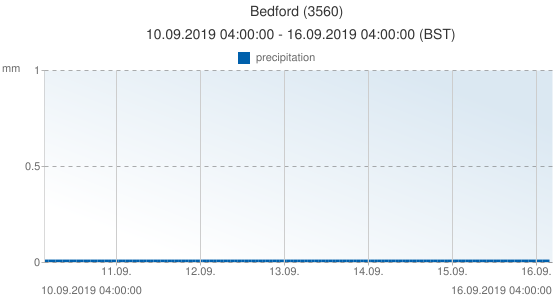 Bedford, United Kingdom (3560): precipitation: 10.09.2019 04:00:00 - 16.09.2019 04:00:00 (BST)