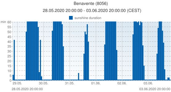 Benavente, Spain (8056): sunshine duration: 28.05.2020 20:00:00 - 03.06.2020 20:00:00 (CEST)