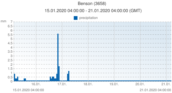 Benson, United Kingdom (3658): precipitation: 15.01.2020 04:00:00 - 21.01.2020 04:00:00 (GMT)