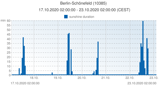 Berlin-Schönefeld, Germany (10385): sunshine duration: 17.10.2020 02:00:00 - 23.10.2020 02:00:00 (CEST)