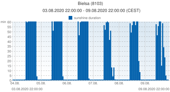 Bielsa, Spain (8103): sunshine duration: 03.08.2020 22:00:00 - 09.08.2020 22:00:00 (CEST)