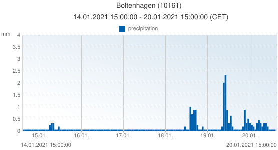 Boltenhagen, Germany (10161): precipitation: 14.01.2021 15:00:00 - 20.01.2021 15:00:00 (CET)