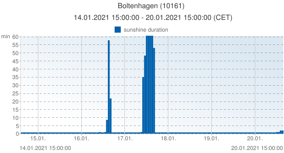 Boltenhagen, Germany (10161): sunshine duration: 14.01.2021 15:00:00 - 20.01.2021 15:00:00 (CET)