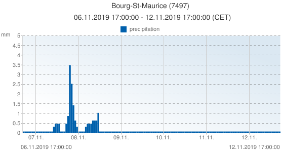 Bourg-St-Maurice, France (7497): precipitation: 06.11.2019 17:00:00 - 12.11.2019 17:00:00 (CET)