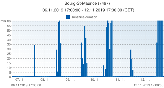 Bourg-St-Maurice, France (7497): sunshine duration: 06.11.2019 17:00:00 - 12.11.2019 17:00:00 (CET)
