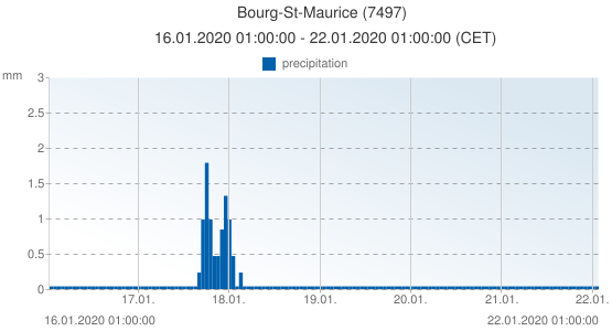 Bourg-St-Maurice, France (7497): precipitation: 16.01.2020 01:00:00 - 22.01.2020 01:00:00 (CET)