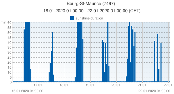 Bourg-St-Maurice, France (7497): sunshine duration: 16.01.2020 01:00:00 - 22.01.2020 01:00:00 (CET)