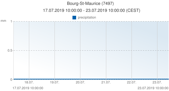 Bourg-St-Maurice, France (7497): precipitation: 17.07.2019 10:00:00 - 23.07.2019 10:00:00 (CEST)