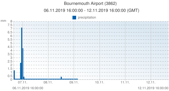 Bournemouth Airport, United Kingdom (3862): precipitation: 06.11.2019 16:00:00 - 12.11.2019 16:00:00 (GMT)