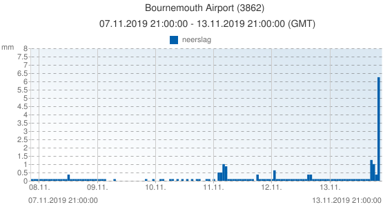 Bournemouth Airport, Groot Brittannië (3862): neerslag: 07.11.2019 21:00:00 - 13.11.2019 21:00:00 (GMT)