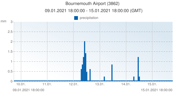 Bournemouth Airport, United Kingdom (3862): precipitation: 09.01.2021 18:00:00 - 15.01.2021 18:00:00 (GMT)