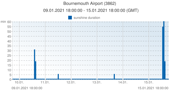 Bournemouth Airport, United Kingdom (3862): sunshine duration: 09.01.2021 18:00:00 - 15.01.2021 18:00:00 (GMT)