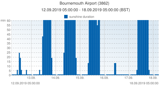 Bournemouth Airport, United Kingdom (3862): sunshine duration: 12.09.2019 05:00:00 - 18.09.2019 05:00:00 (BST)