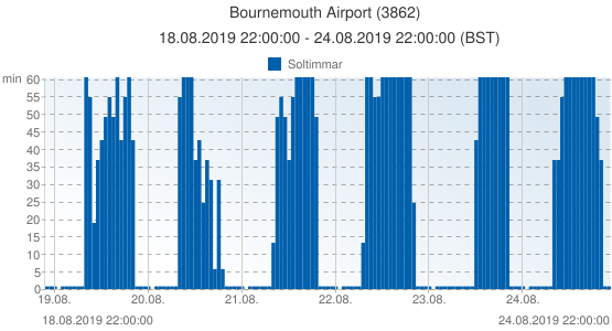 Bournemouth Airport, Storbritannien (3862): Soltimmar: 18.08.2019 22:00:00 - 24.08.2019 22:00:00 (BST)