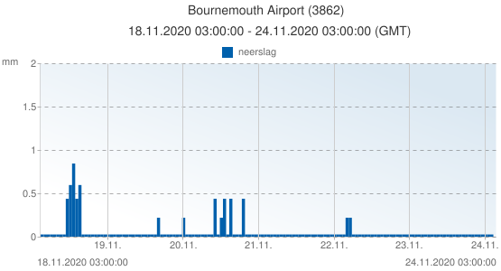 Bournemouth Airport, Groot Brittannië (3862): neerslag: 18.11.2020 03:00:00 - 24.11.2020 03:00:00 (GMT)