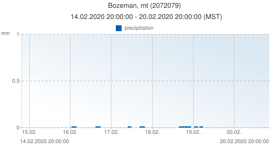 Bozeman, mt, United States of America (2072079): precipitation: 14.02.2020 20:00:00 - 20.02.2020 20:00:00 (MST)