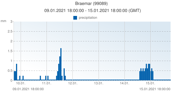 Braemar, United Kingdom (99089): precipitation: 09.01.2021 18:00:00 - 15.01.2021 18:00:00 (GMT)