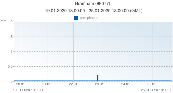 Bramham, United Kingdom (99077): precipitation: 19.01.2020 18:00:00 - 25.01.2020 18:00:00 (GMT)