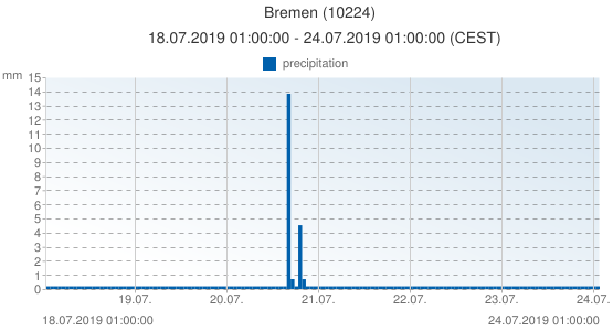Bremen, Germany (10224): precipitation: 18.07.2019 01:00:00 - 24.07.2019 01:00:00 (CEST)