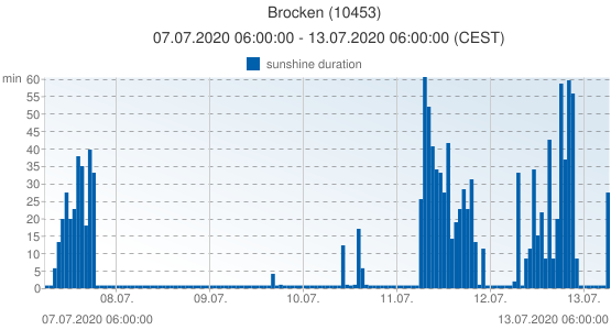 Brocken, Germany (10453): sunshine duration: 07.07.2020 06:00:00 - 13.07.2020 06:00:00 (CEST)