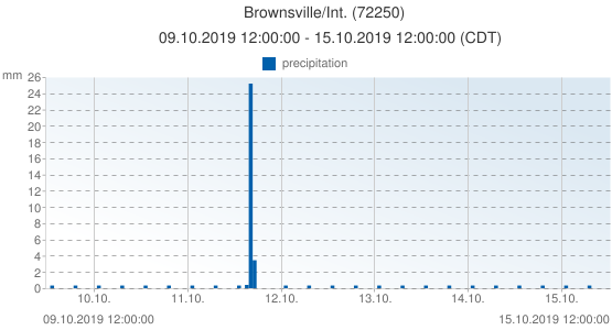 Brownsville/Int., United States of America (72250): precipitation: 09.10.2019 12:00:00 - 15.10.2019 12:00:00 (CDT)