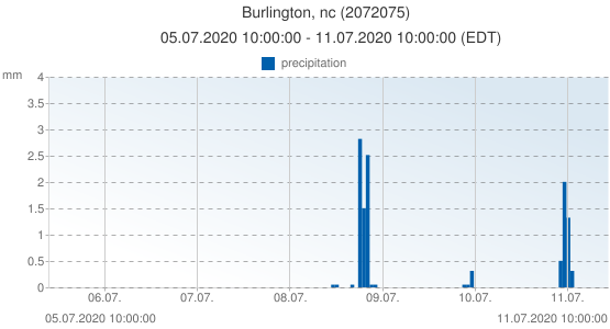 Burlington, nc, United States of America (2072075): precipitation: 05.07.2020 10:00:00 - 11.07.2020 10:00:00 (EDT)