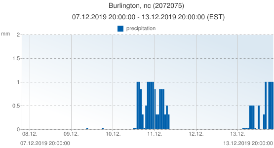 Burlington, nc, United States of America (2072075): precipitation: 07.12.2019 20:00:00 - 13.12.2019 20:00:00 (EST)