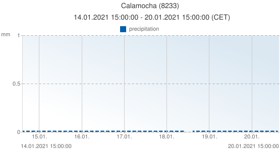 Calamocha, Spain (8233): precipitation: 14.01.2021 15:00:00 - 20.01.2021 15:00:00 (CET)
