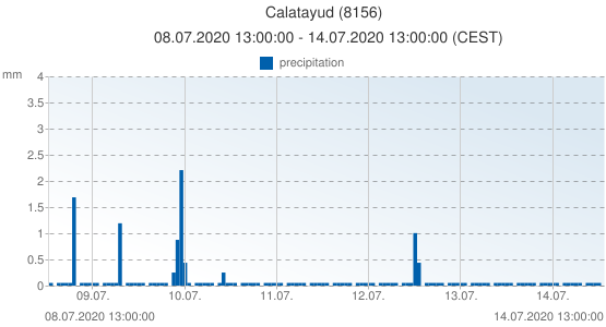 Calatayud, Spain (8156): precipitation: 08.07.2020 13:00:00 - 14.07.2020 13:00:00 (CEST)
