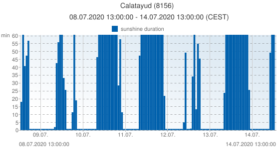 Calatayud, Spain (8156): sunshine duration: 08.07.2020 13:00:00 - 14.07.2020 13:00:00 (CEST)