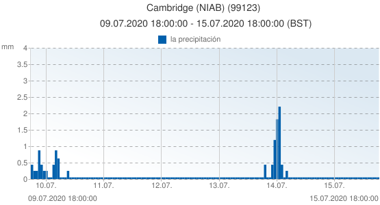 Cambridge (NIAB), Reino Unido (99123): la precipitación: 09.07.2020 18:00:00 - 15.07.2020 18:00:00 (BST)