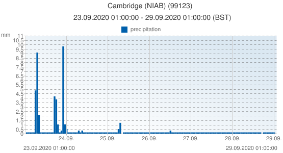Cambridge (NIAB), United Kingdom (99123): precipitation: 23.09.2020 01:00:00 - 29.09.2020 01:00:00 (BST)