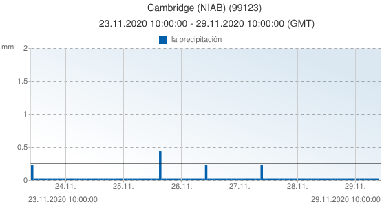 Cambridge (NIAB), Reino Unido (99123): la precipitación: 23.11.2020 10:00:00 - 29.11.2020 10:00:00 (GMT)