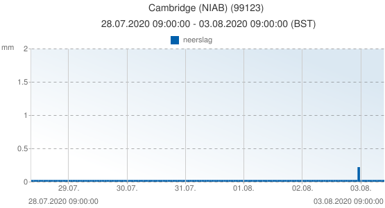 Cambridge (NIAB), Groot Brittannië (99123): neerslag: 28.07.2020 09:00:00 - 03.08.2020 09:00:00 (BST)