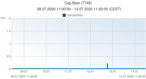 Cap Bear, France (7749): precipitation: 08.07.2020 11:00:00 - 14.07.2020 11:00:00 (CEST)