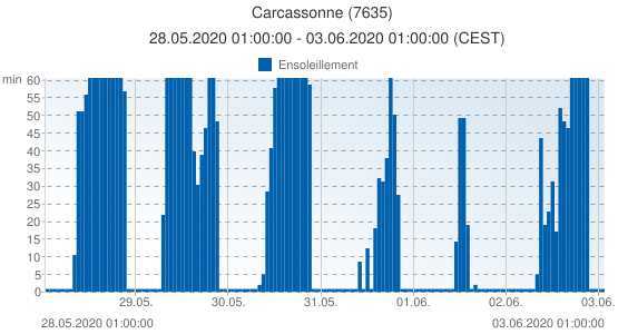 Carcassonne, France (7635): Ensoleillement: 28.05.2020 01:00:00 - 03.06.2020 01:00:00 (CEST)