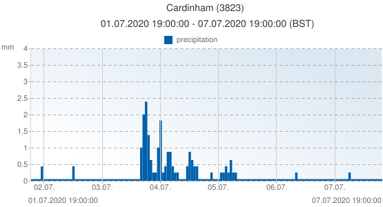 Cardinham, United Kingdom (3823): precipitation: 01.07.2020 19:00:00 - 07.07.2020 19:00:00 (BST)