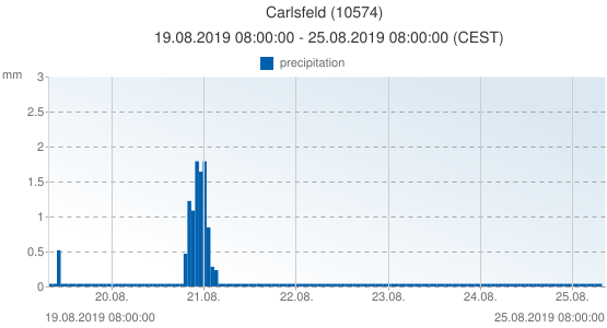 Carlsfeld, Germany (10574): precipitation: 19.08.2019 08:00:00 - 25.08.2019 08:00:00 (CEST)