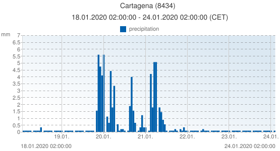 Cartagena, Spain (8434): precipitation: 18.01.2020 02:00:00 - 24.01.2020 02:00:00 (CET)