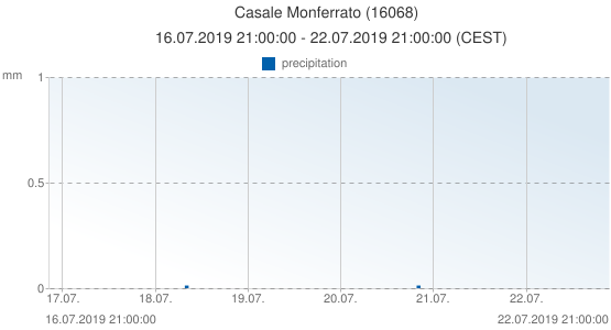 Casale Monferrato, Italy (16068): precipitation: 16.07.2019 21:00:00 - 22.07.2019 21:00:00 (CEST)