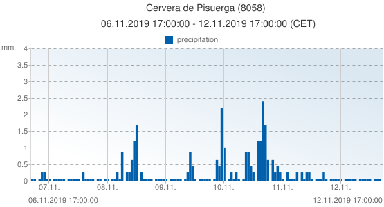 Cervera de Pisuerga, Spain (8058): precipitation: 06.11.2019 17:00:00 - 12.11.2019 17:00:00 (CET)