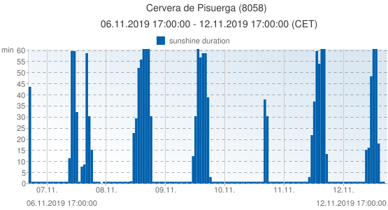 Cervera de Pisuerga, Spain (8058): sunshine duration: 06.11.2019 17:00:00 - 12.11.2019 17:00:00 (CET)